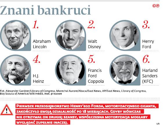 Znani bankruci