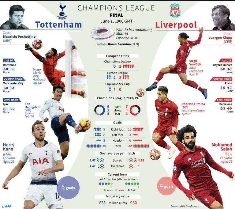 European Champions League final between Tottenham and Liverpool, June 1