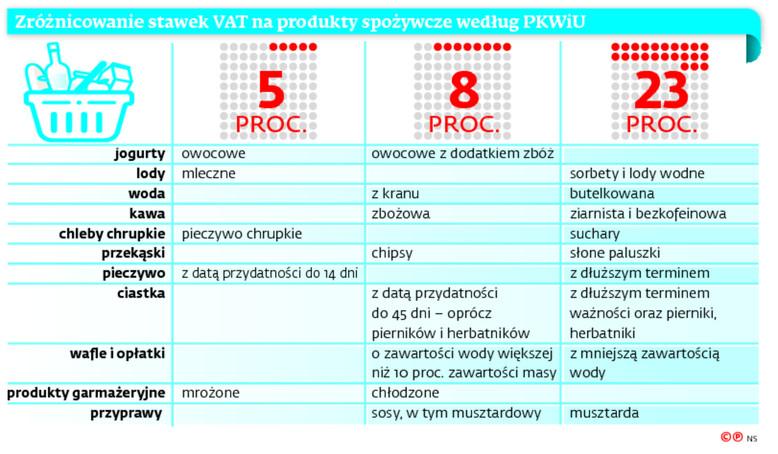Zróżnicowanie stawek VAT na produkty spożywcze według PKWiU
