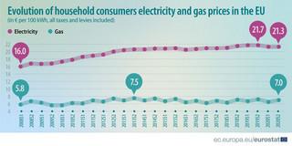 Ile kosztuje prąd i gaz w UE? Polska z najwyższymi podwyżkami cen energii
