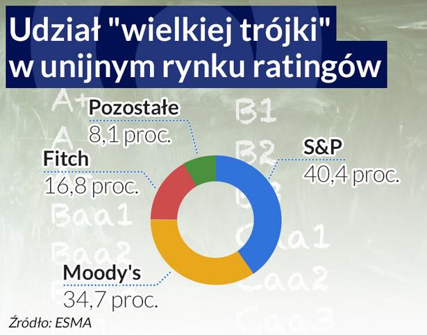 Udział wielkiej trójki w unijnym rynku ratingów (infografika Dariusz Gąszczyk)