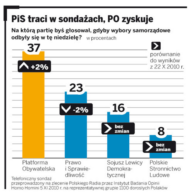 PiS traci w sondażach, PO zyskuje