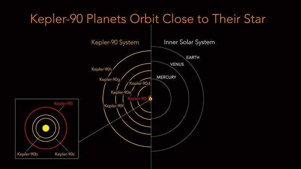 Orbity planet układu Kepler-90 są znacznie bliższe swojej gwieździe, niż te w Układzie Słonecznym