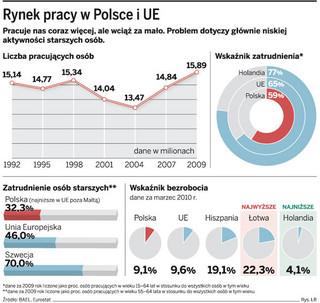 Rada Monitorująca DGP: aż 40 proc. Polaków nie pracuje