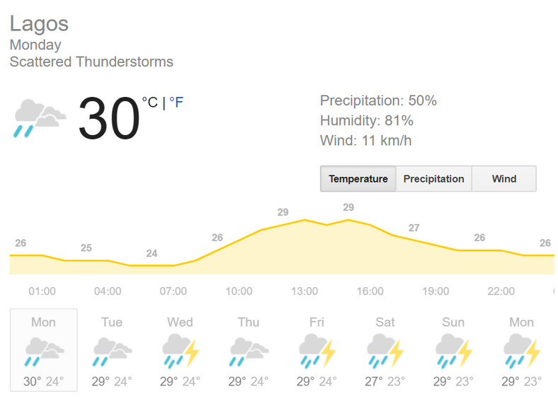 Weather.com predicting rainfall in Lagos for the week of October 14th