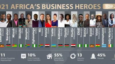 """""""Africa's Business Heroes"""" (ABH) prize competition unveils Top 20 finalists for 2021"""
