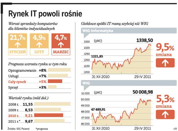 Rynek IT powoli rośnie
