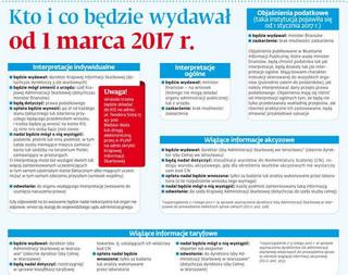 Reforma KAS: Kto i co będzie wydawał od 1 marca 2017 r.