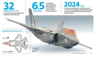 F-35 bliżej. Wciąż nie wiadomo, jak sfinansujemy zakup