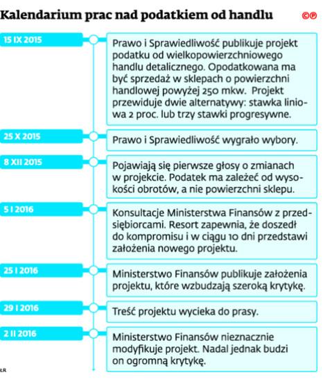 Kalendarium prac nad podatkiem od handlu