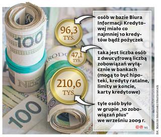 Sto tysięcy osób razy 10 pożyczek. Przybywa zadłużonych