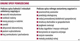 Unia co dziesięć lat sprawdzi, jak mieszkają Polacy