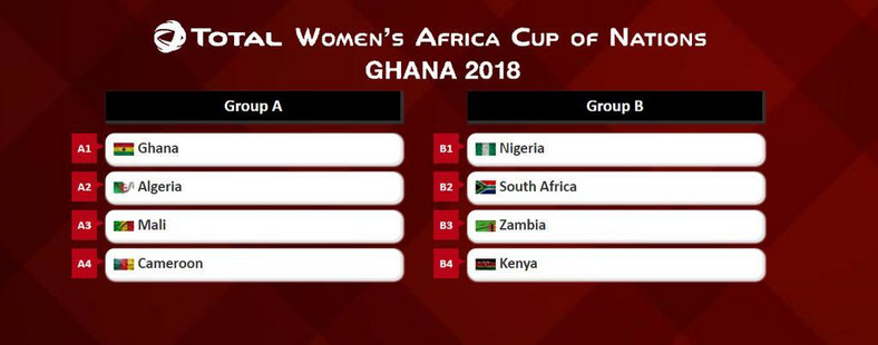 2018 AWCON draw