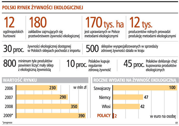 Polski rynek żywności ekologicznej