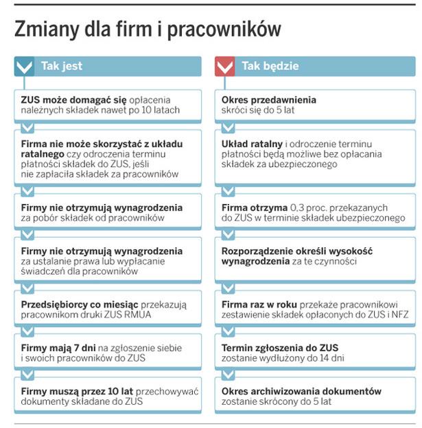 Zmiany dla firm i pracowników