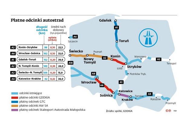 Autostrady - GDDKiA i koncesjonariusze