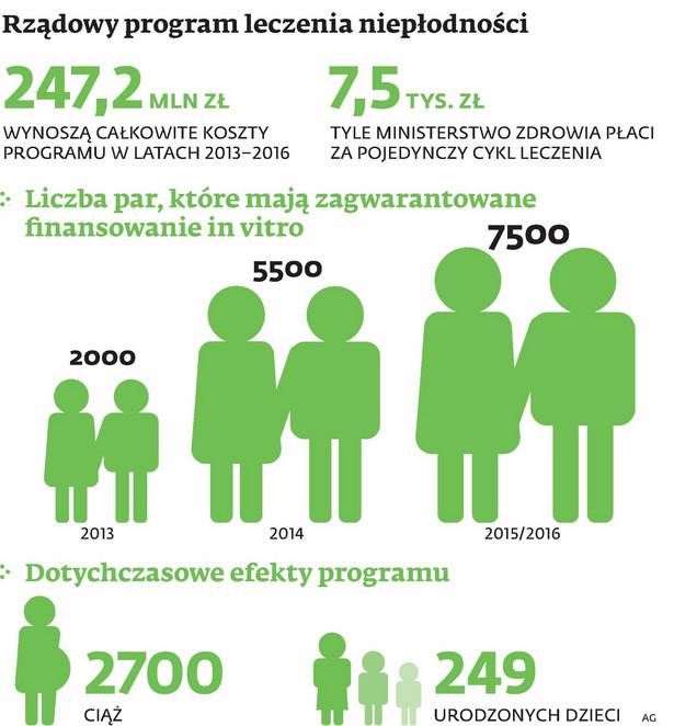 Rządowy program leczenia niepłodności
