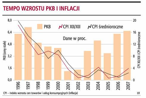 Tempo wzrostu PKB i inflacji
