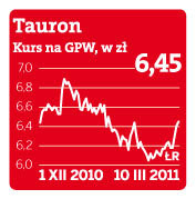 Kurs Tauronu na GPW