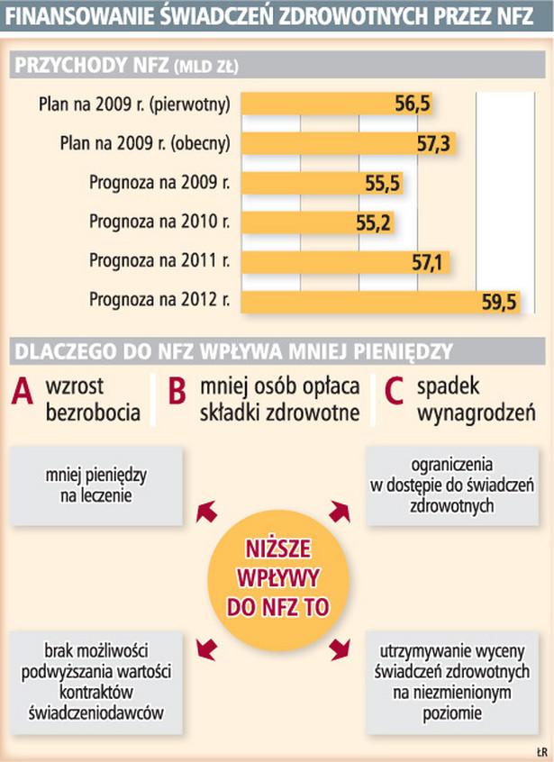 Finansowanie świadczeń zdrowotnych przez NFZ