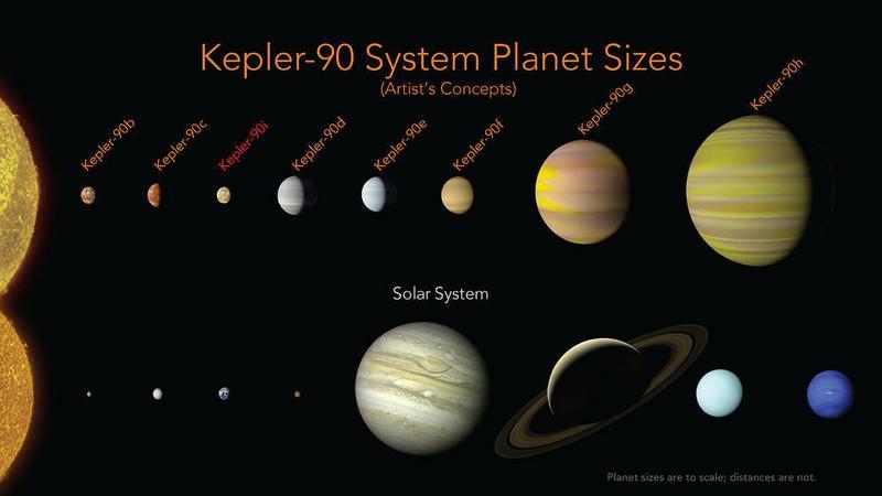 Kepler-90 - pierwszy poza Słonecznym układ gwiezdny z ośmioma planetami