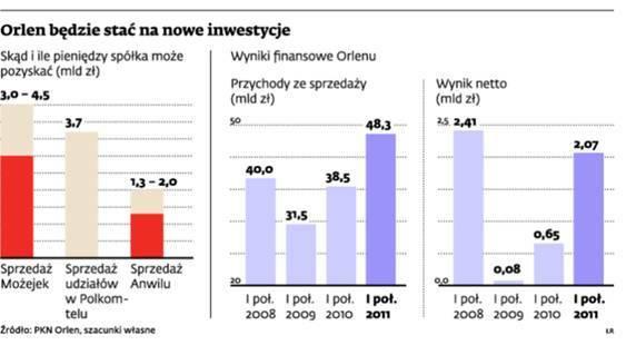 Orlen będzie stać na nowe inwestycje