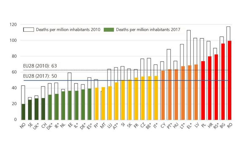 Zagrożenie mieszkańców (liczba ofiar śmiertelnych na 1 mln populacji) w 2010 i w 2017 roku