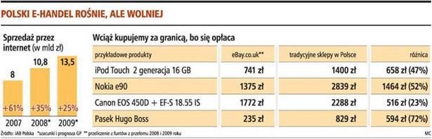 Polski e-handel rośnie, ale wolniej