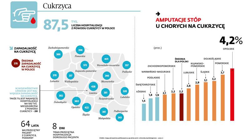 Jest co najmniej kilka norm jakości opieki zdrowotnej w Polsce. Skuteczność leczenia zależy od regionu kraju. I nie ma związku np. z jego zamożnością. Masz cukrzycę? Lepiej, jeśli mieszkasz w Podlaskiem czy Świętokrzyskiem. Tu – jak wynika z najnowszych danych przedstawionych w ramach map potrzeb zdrowotnych – jest najniższy odsetek amputacji w wyniku stopy cukrzycowej. Najgorzej pod tym względem jest w Opolskiem.