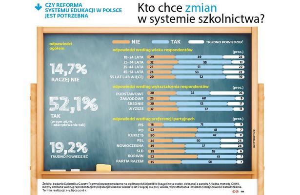 Czy reforma systemu edukacji w Polsce jest potrzebna?