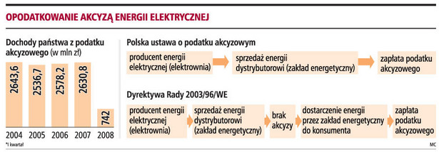 Opodatkowanie akcyzą energii elektrycznej