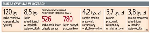 Służba cywilna w liczbach