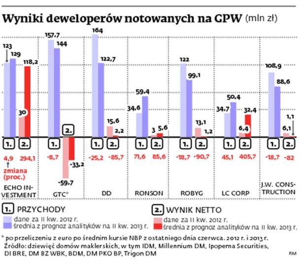 Wyniki deweloperów notowanych na GPW (mln zł)