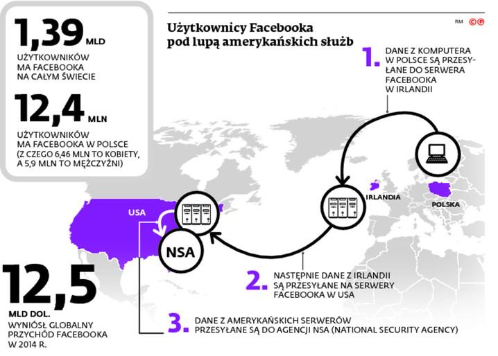 Użytkownicy Facebooka pod lupą amerykańskich służb