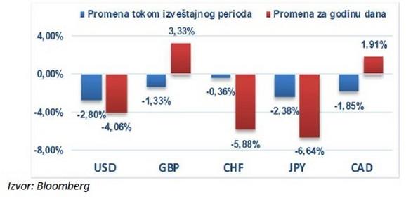 Promena vrednosti evra u odnosu na odabrane valute, izveštaj od 9.04.2020.