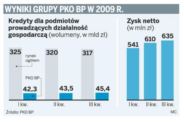 Wyniki grupy PKO BP w 2009 r.