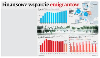 Emigranci wciąż ślą do Polski pieniądze