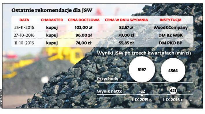 Ostatnie rekomendacje dla JSW