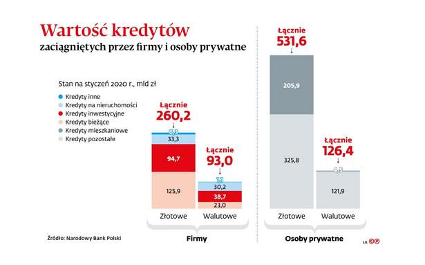 Wartość kredytów zaciagniętych przez firmy i osoby prywatne