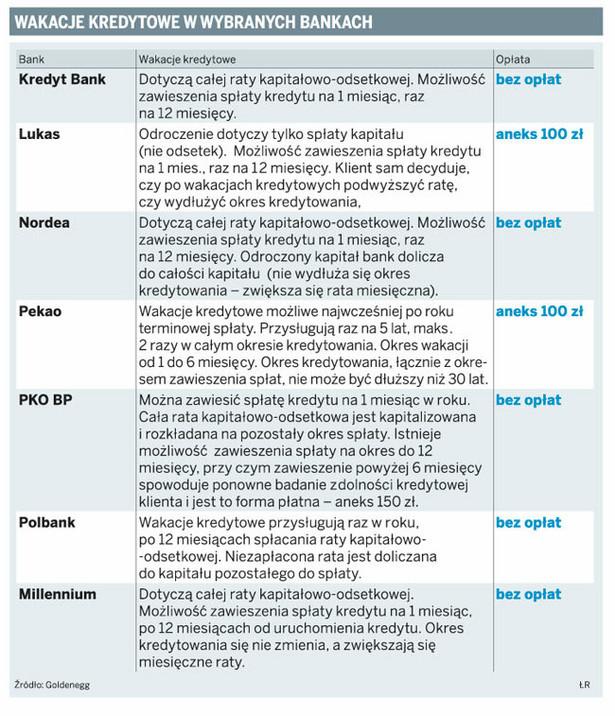 Wakacje kredytowe w wybranych bankach