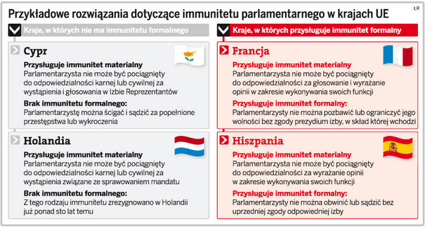 Przykładowe rozwiązania dotyczące immunitetu parlamentarnego w krajach UE