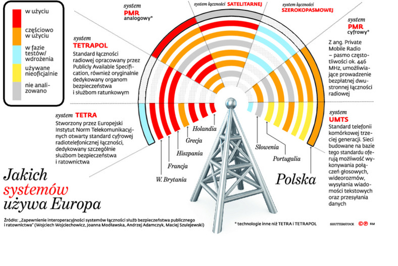 Jakich systemów używa Europa