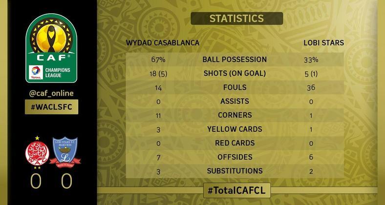Wydad Casablanca were forced to a goalless draw by Lobi Stars [CAF]