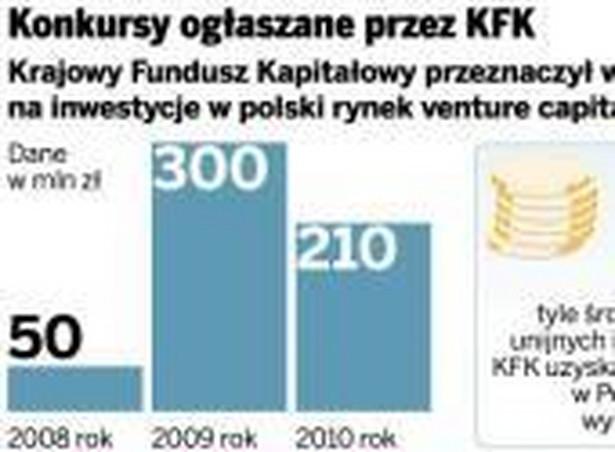 Konkursy ogłaszane przez KFK