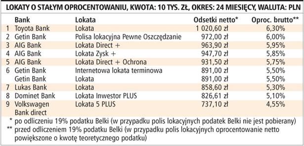 Lokaty o stałym oprocentowaniu, kwota: 10 tys. zł, okres: 24 miesięcy, waluta: PLN