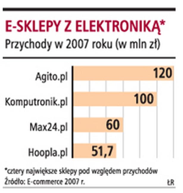 e-sklepy z elektroniką