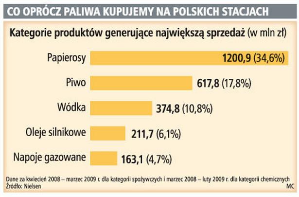 Co oprócz paliwa kupujemy na polskich stacjach
