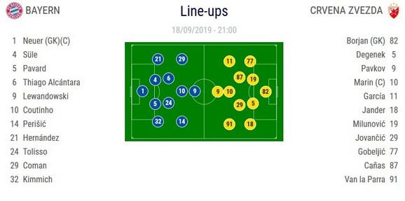 Startne postave za meč FK Bajern Minhen - FK Crvena zvezda u 1. kolu Lige šampiona 2019/2020