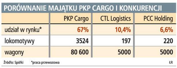 Porównanie majątku PKP Cargo i konkurencji