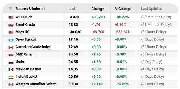 Cena nafte na svetskim tržištima - 21.04.2020. u 9:20